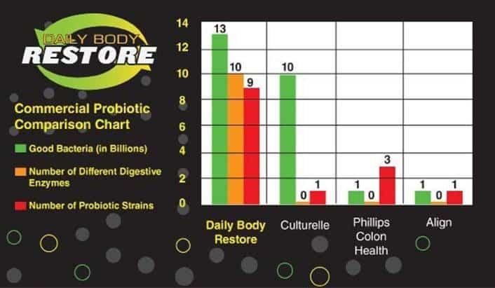 Probiotic Comparison Chart