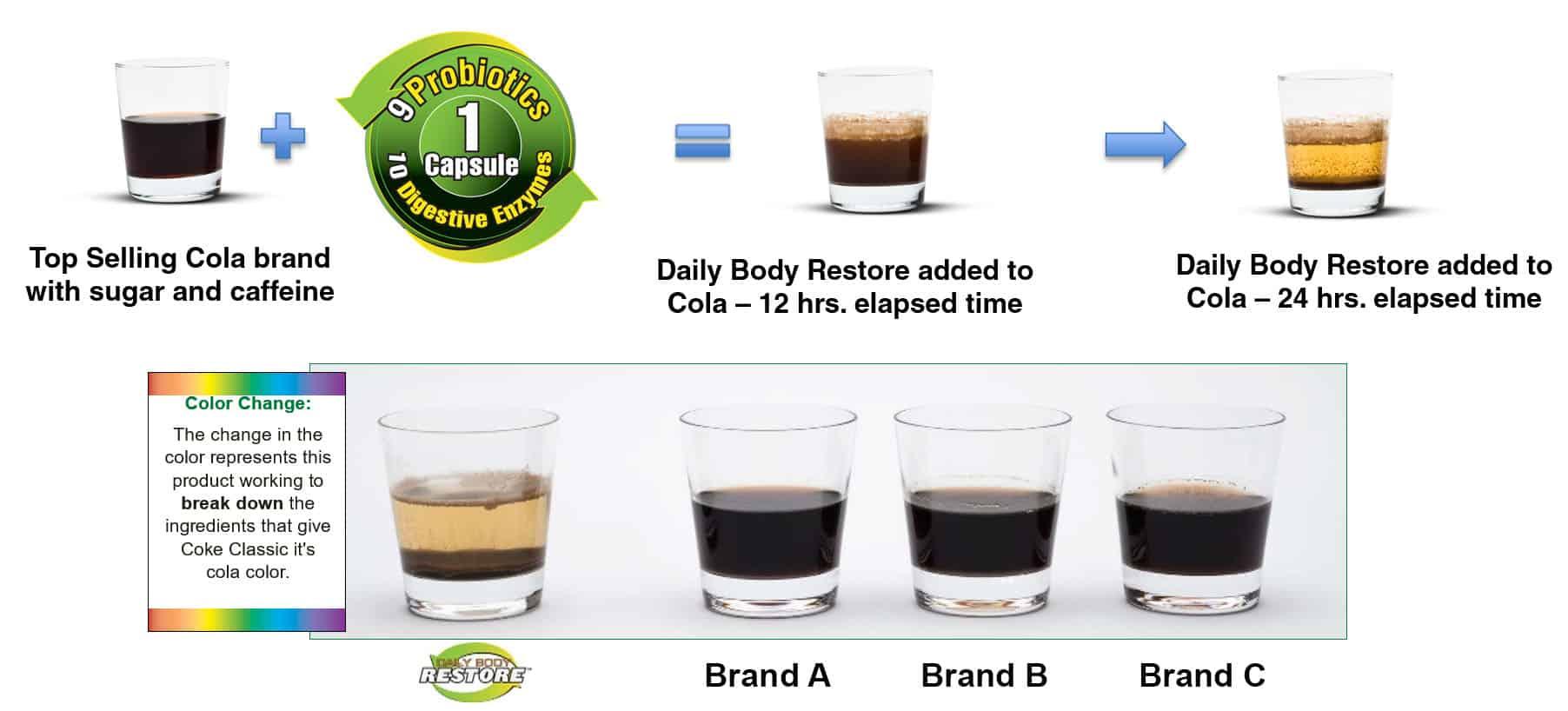 Cola Challenge compares Probiotics
